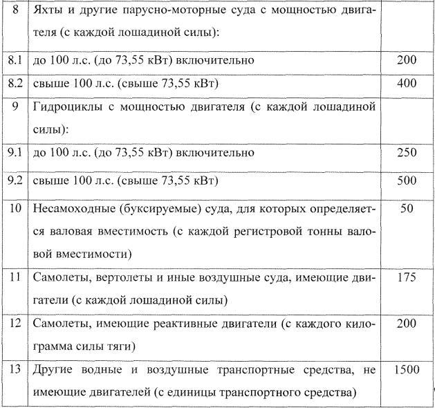 Налоговые ставки на транспортный налог в краснодарском крае каперские прогнозы на спорт
